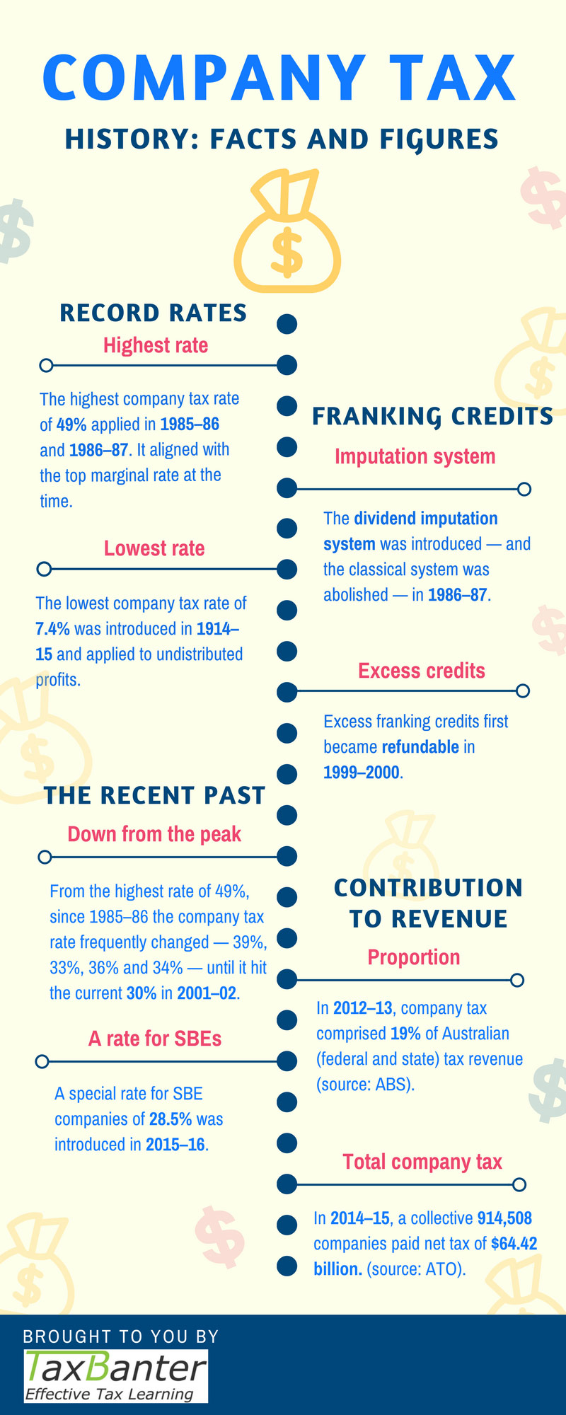 Company Tax Infographic by TaxBanter