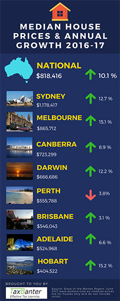 Australian Median House Prices Infographic - TaxBanter
