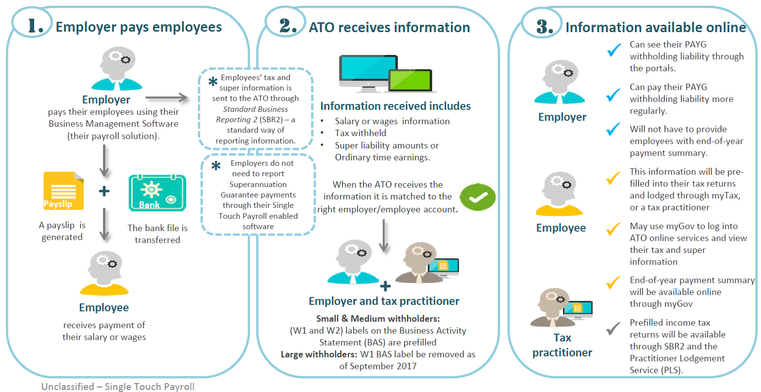 ATO overview of single touch payroll
