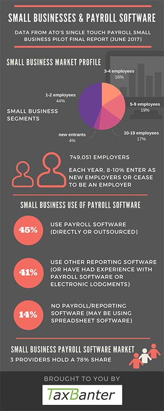 Small Business Payroll Software Infographic - TaxBanter
