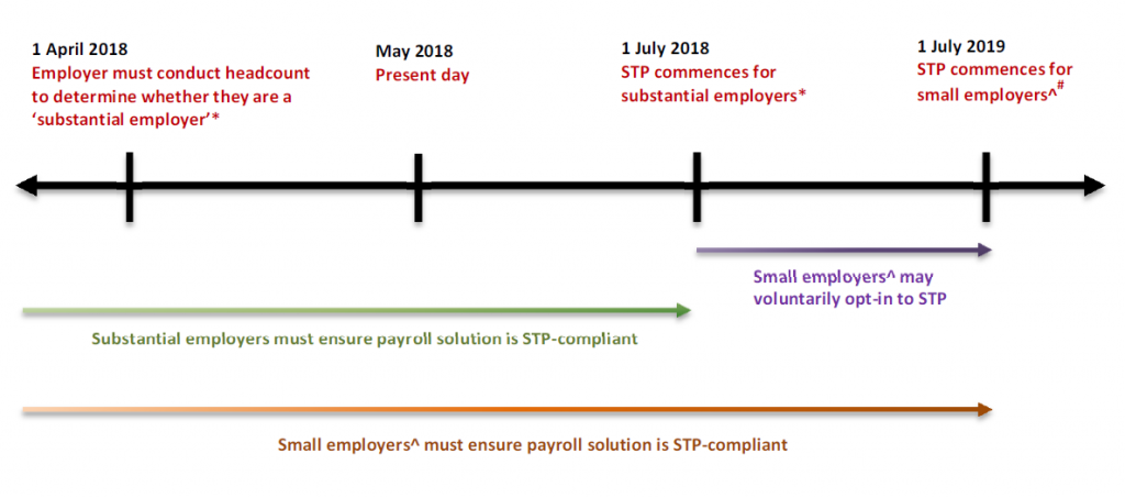 Implementation of STP - Key Dates